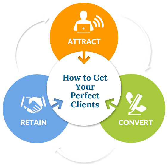 How to get your perfect clients