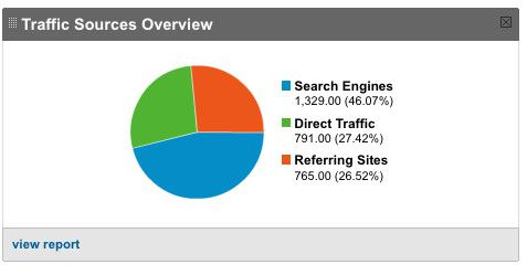 Traffic Sources-Google Analytics